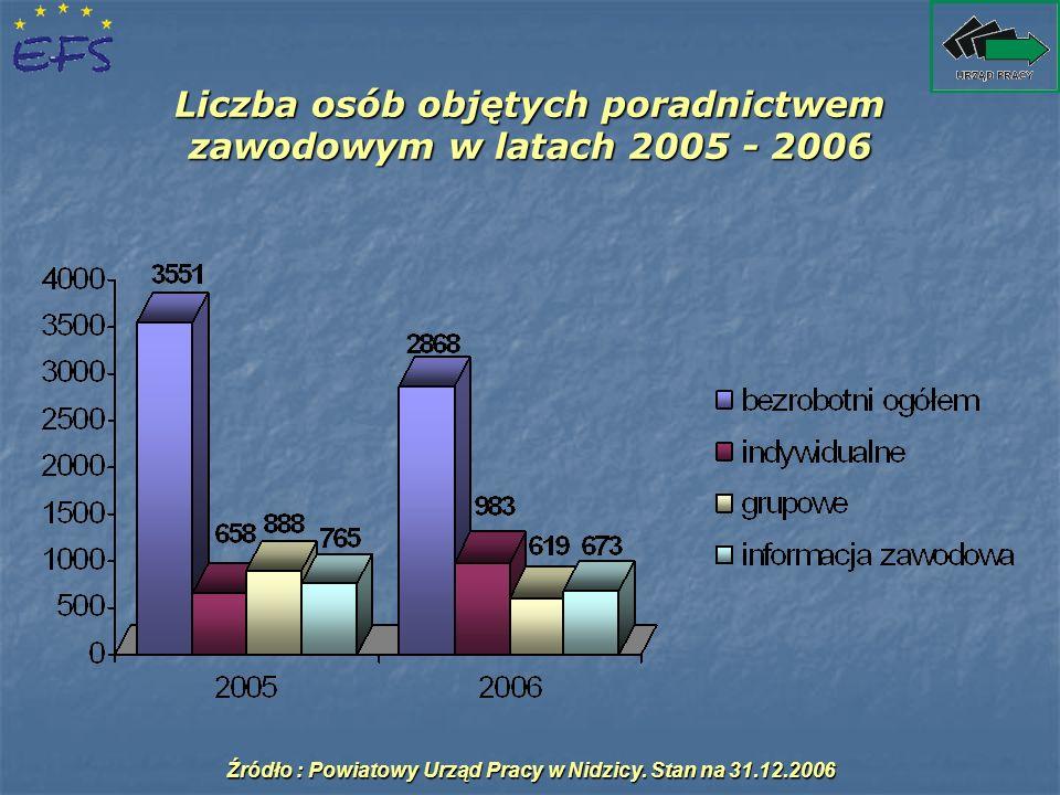Liczba osób objętych poradnictwem zawodowym w latach 2005 - 2006 Źródło : Powiatowy Urząd Pracy w Nidzicy. Stan na 31.12.2006
