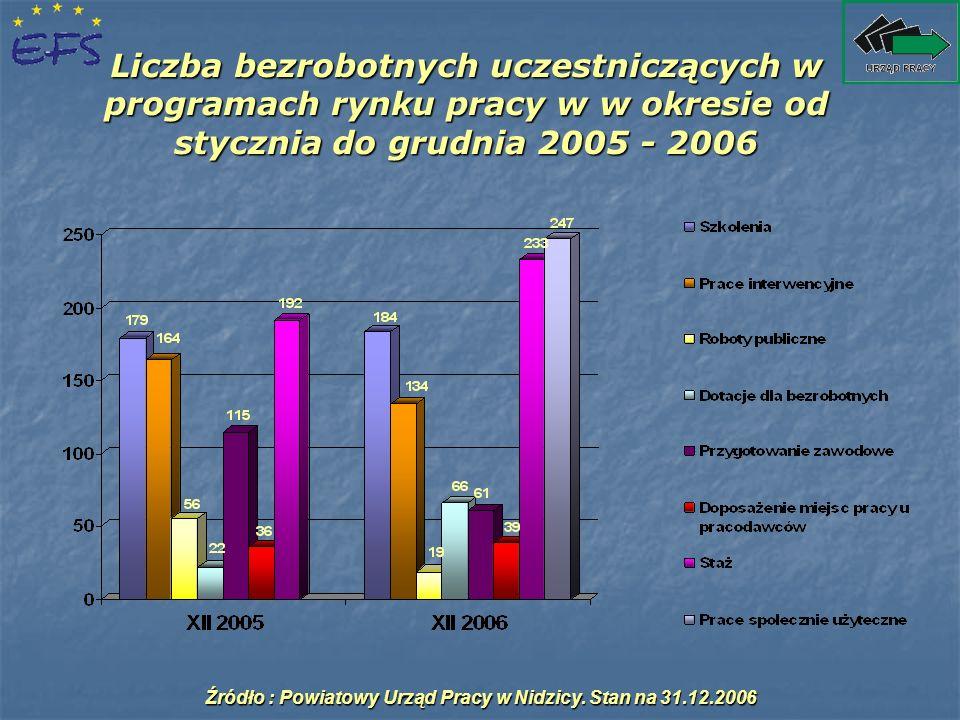 Liczba bezrobotnych uczestniczących w programach rynku pracy w w okresie od stycznia do grudnia 2005 - 2006 Źródło : Powiatowy Urząd Pracy w Nidzicy.