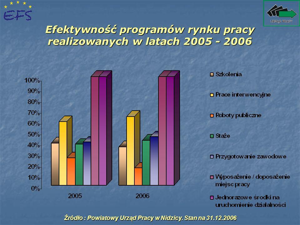 Efektywność programów rynku pracy realizowanych w latach 2005 - 2006 Źródło : Powiatowy Urząd Pracy w Nidzicy. Stan na 31.12.2006