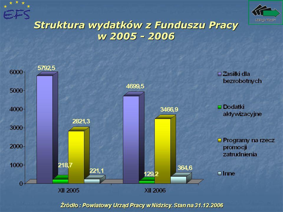Struktura wydatków z Funduszu Pracy w 2005 - 2006 Źródło : Powiatowy Urząd Pracy w Nidzicy. Stan na 31.12.2006