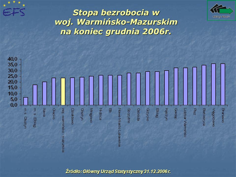 Stopa bezrobocia w woj. Warmińsko-Mazurskim na koniec grudnia 2006r. Źródło: Główny Urząd Statystyczny 31.12.2006 r.
