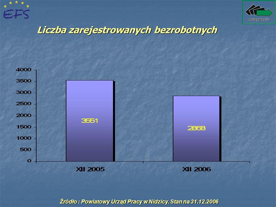 Liczba zarejestrowanych bezrobotnych Źródło : Powiatowy Urząd Pracy w Nidzicy. Stan na 31.12.2006