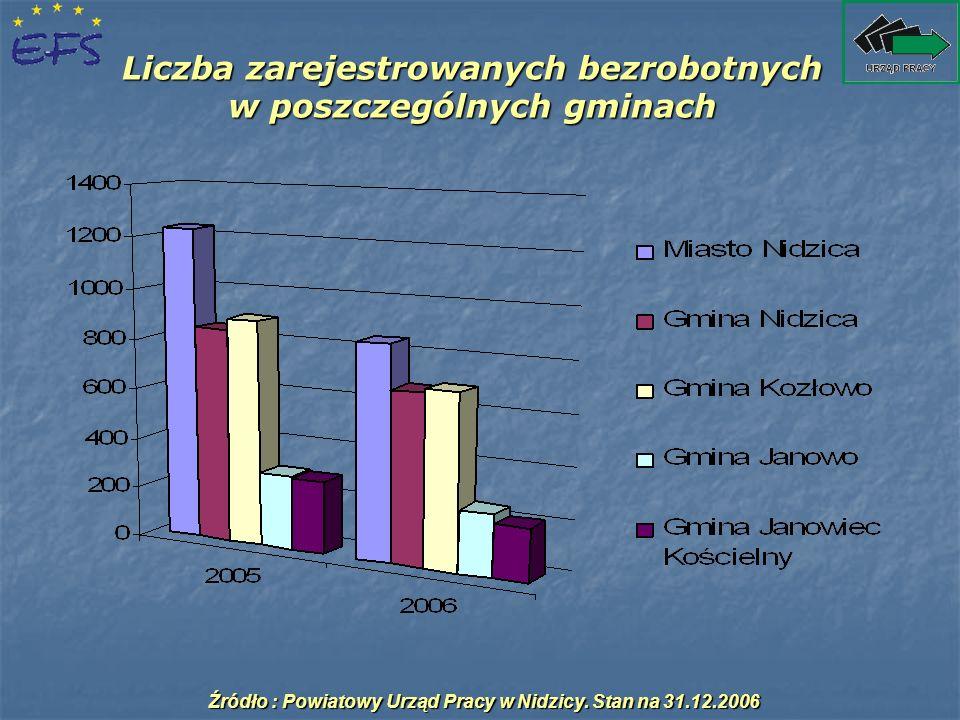 Struktura zarejestrowanych bezrobotnych według ostatniego miejsca pracy Struktura bezrobotnych według rodzaju działalności ostatniego miejsca pracy w PUP Nidzica w latach 2005 – 2006 Lp.Rodzaj działalnościZarejestrowani bezrobotni w latach : 2005%2006% 1.Dotychczas niepracujący90625,572625,3 2.Przetwórstwo przemysłowe78822,266423,2 3.Handel detaliczny41011,535912,5 4.Rolnictwo, łowiectwo, leśnictwo41311,635512,4 5.Budownictwo3168,92187,6 6.Administracja publiczna i obrona narodowa1634,61134,0 7.Pozostała działalność usługowa, komunalna, społeczna i indywidualna1233,51043,6 8.Hotele i restauracje872,5772,7 9.Obsługa nieruchomości, wynajem, nauka i usługi związane z prowadzeniem działalności gospodarczej762,1531,9 10.Ochrona zdrowia i opieka społeczna922,6702,4 11.Transport, gospodarka magazynowa i łączność982,8622,2 12.Edukacja551,6421,5 13.Pośrednictwo finansowe140,4150,5 14.Wytwarzanie i zaopatrywanie w energię elektryczną, gaz, wodę50,150,1 15.Górnictwo i kopalnictwo1010 16.Gospodarstwo domowe zatrudniające pracowników40,140,1 Źródło : Powiatowy Urząd Pracy w Nidzicy.