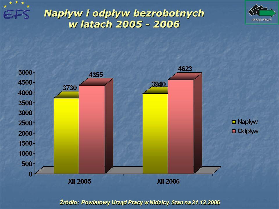 Napływ i odpływ bezrobotnych w latach 2005 - 2006 Źródło: Powiatowy Urząd Pracy w Nidzicy. Stan na 31.12.2006