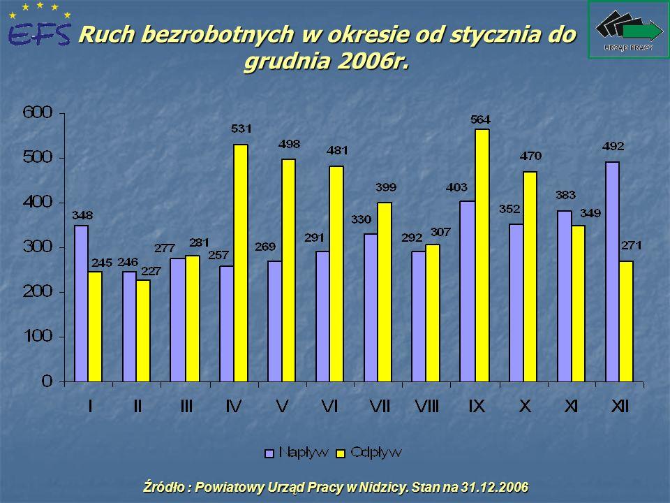 Przyczyny odpływu z bezrobocia w okresie od stycznia do grudnia 2005 - 2006 Źródło : Powiatowy Urząd Pracy w Nidzicy.