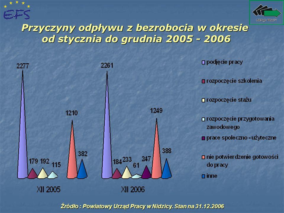 Przyczyny odpływu z bezrobocia w okresie od stycznia do grudnia 2005 - 2006 Źródło : Powiatowy Urząd Pracy w Nidzicy. Stan na 31.12.2006