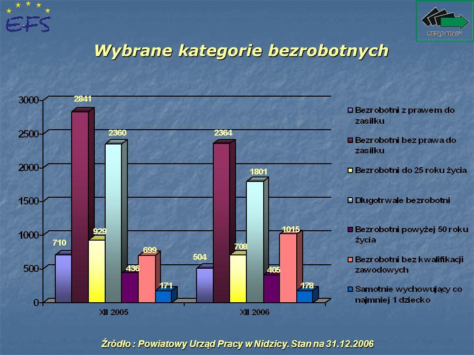Liczba osób objętych poradnictwem zawodowym w latach 2005 - 2006 Źródło : Powiatowy Urząd Pracy w Nidzicy.