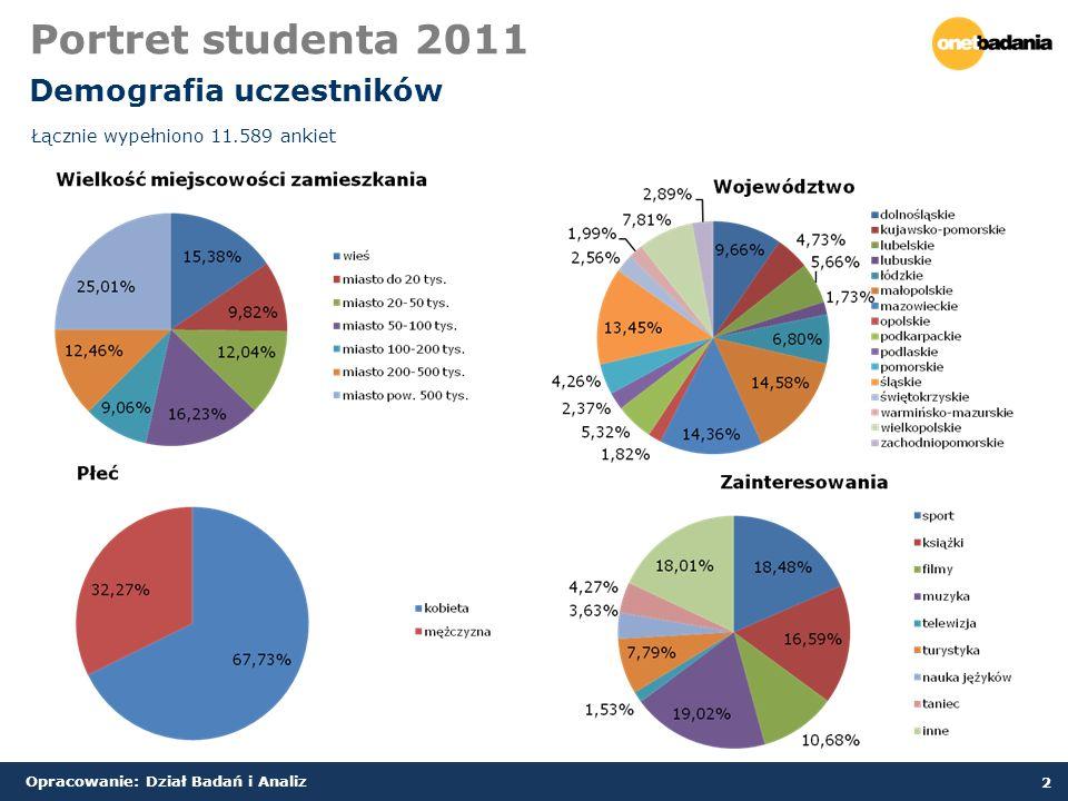 Opracowanie: Dział Badań i Analiz 2 Portret studenta 2011 Demografia uczestników Łącznie wypełniono 11.589 ankiet