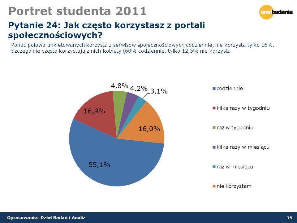Opracowanie: Dział Badań i Analiz 25 Portret studenta 2011 Pytanie 24: Jak często korzystasz z portali społecznościowych.