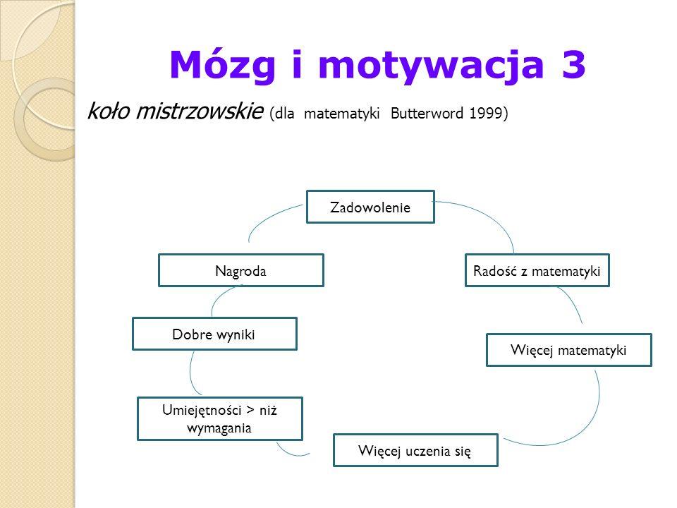 Mózg i motywacja 3 koło mistrzowskie (dla matematyki Butterword 1999) Zadowolenie Radość z matematyki Więcej matematyki Więcej uczenia się Umiejętnośc
