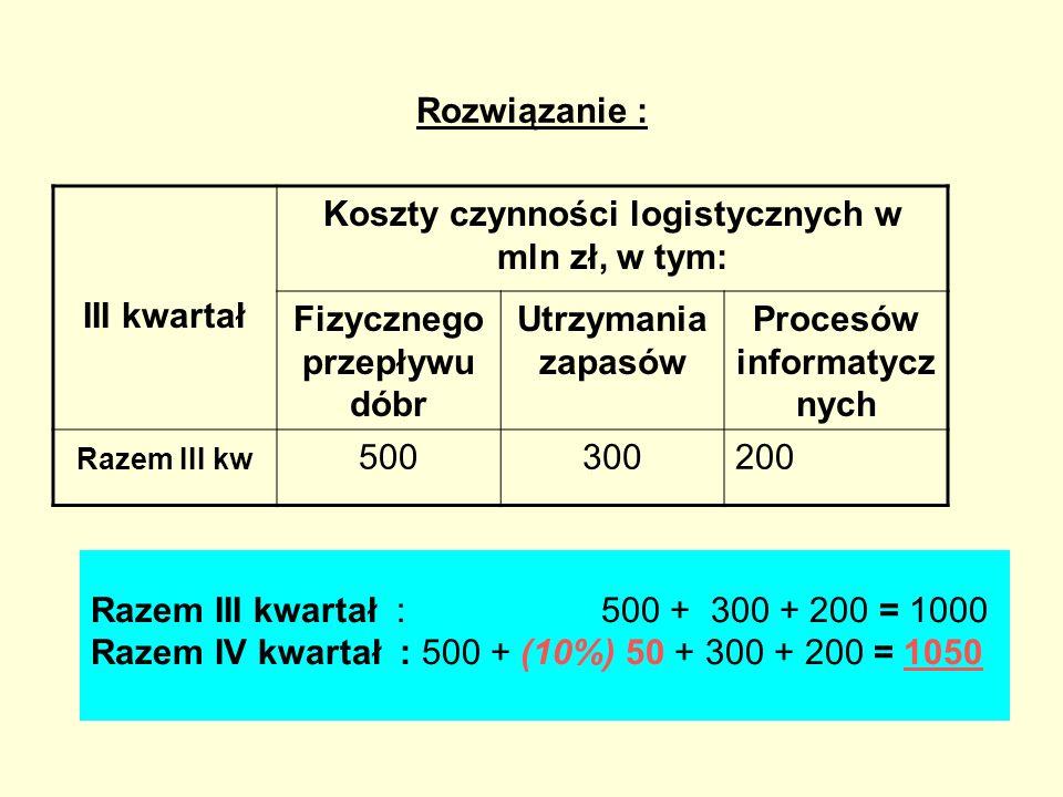 Rozwiązanie : III kwartał Koszty czynności logistycznych w mln zł, w tym: Fizycznego przepływu dóbr Utrzymania zapasów Procesów informatycz nych Razem