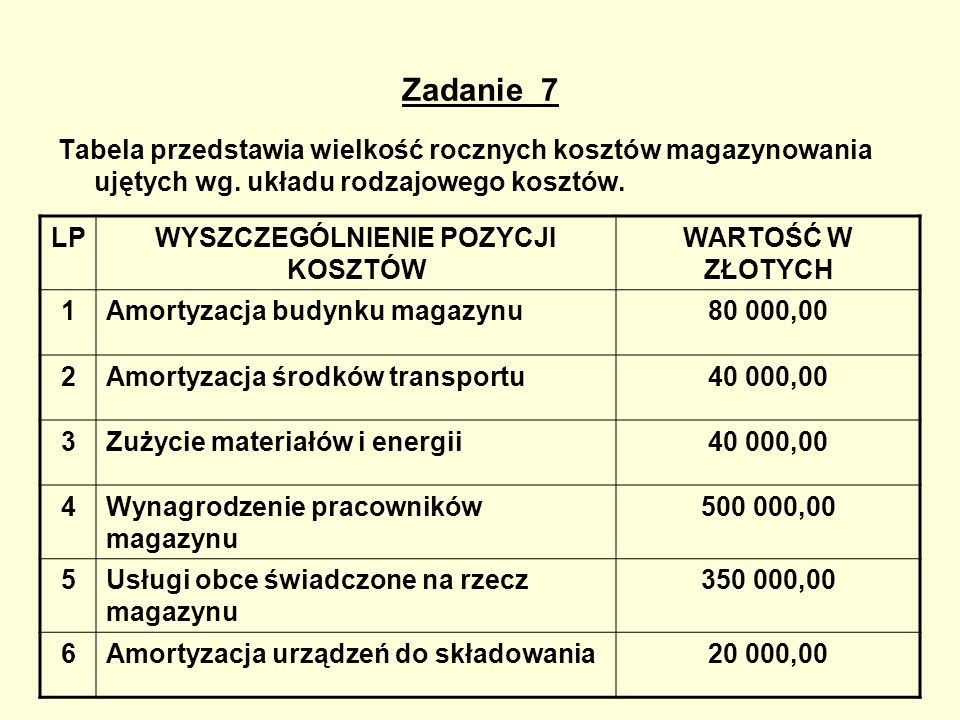 Zadanie 7 Tabela przedstawia wielkość rocznych kosztów magazynowania ujętych wg. układu rodzajowego kosztów. LPWYSZCZEGÓLNIENIE POZYCJI KOSZTÓW WARTOŚ