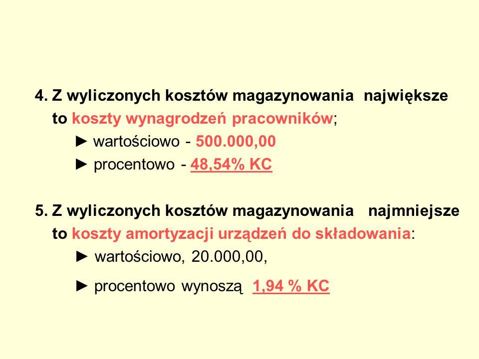 4. Z wyliczonych kosztów magazynowania największe to koszty wynagrodzeń pracowników; wartościowo - 500.000,00 procentowo - 48,54% KC 5. Z wyliczonych