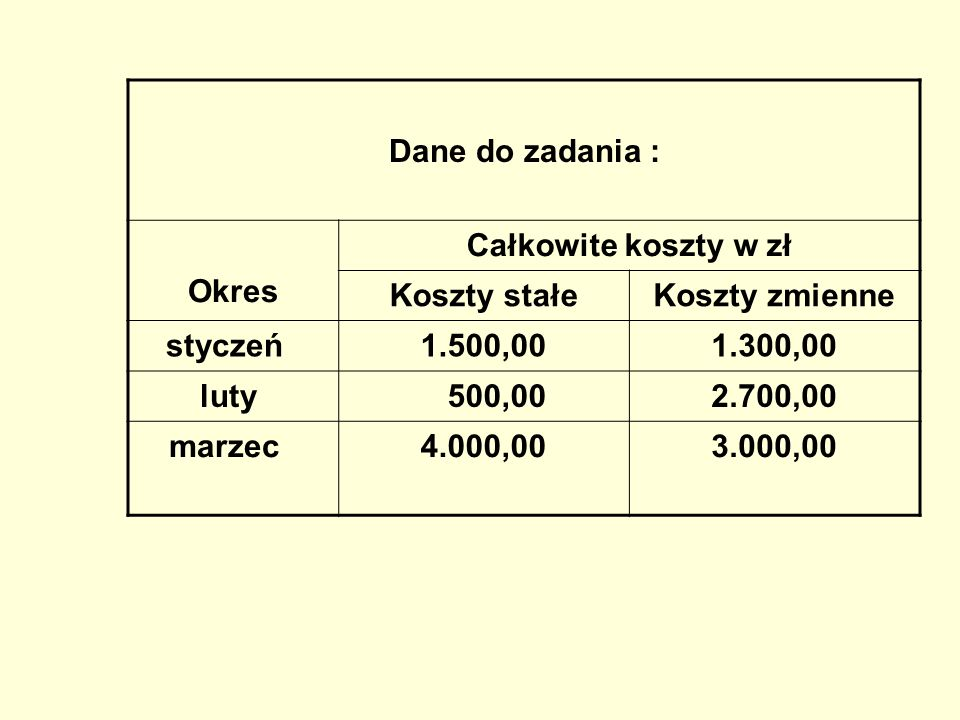 Dane do zadania : Okres Całkowite koszty w zł Koszty stałeKoszty zmienne styczeń 1.500,001.300,00 luty 500,002.700,00 marzec 4.000,003.000,00