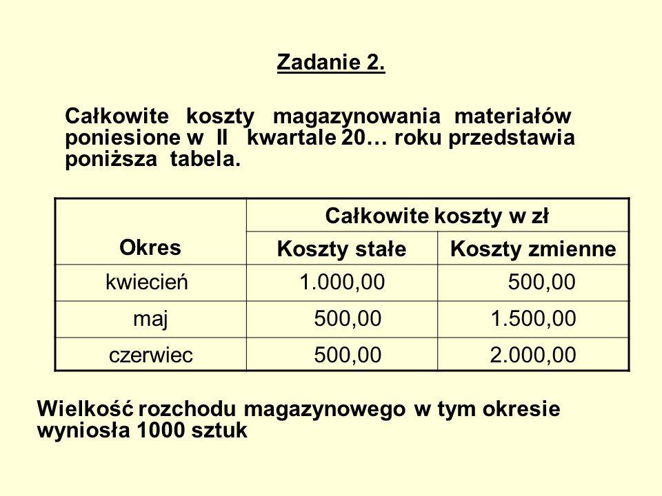 Zadanie 2. Całkowite koszty magazynowania materiałów poniesione w II kwartale 20… roku przedstawia poniższa tabela. Okres Całkowite koszty w zł Koszty