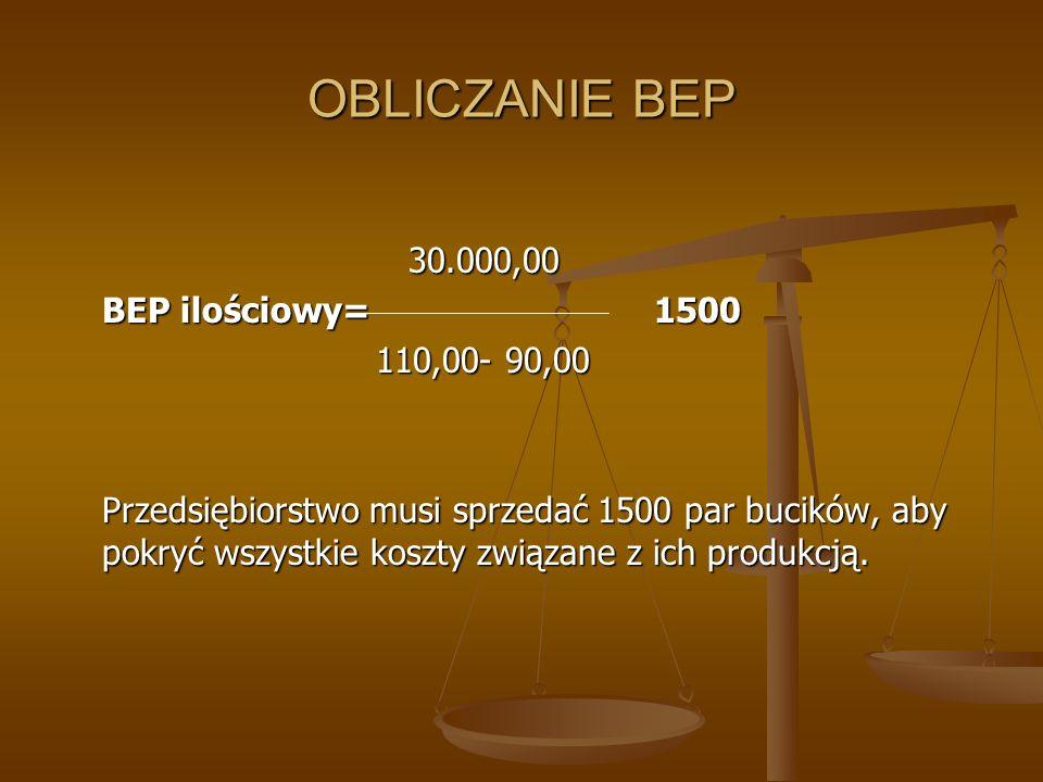 OBLICZANIE BEP 30.000,00 30.000,00 BEP ilościowy= 1500 110,00- 90,00 Przedsiębiorstwo musi sprzedać 1500 par bucików, aby pokryć wszystkie koszty zwią