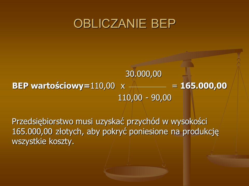 OBLICZANIE BEP 30.000,00 30.000,00 BEP wartościowy=110,00 x = 165.000,00 BEP wartościowy=110,00 x = 165.000,00 110,00 - 90,00 110,00 - 90,00 Przedsięb