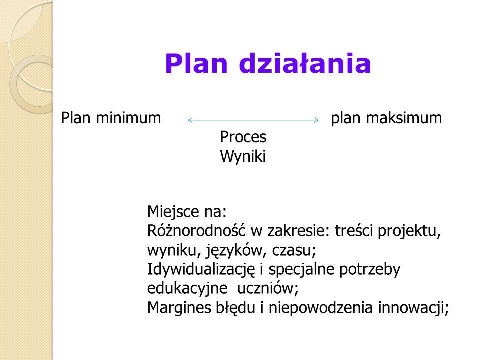 Plan działania Plan minimum plan maksimum Proces Wyniki Miejsce na: Różnorodność w zakresie: treści projektu, wyniku, języków, czasu; Idywidualizację