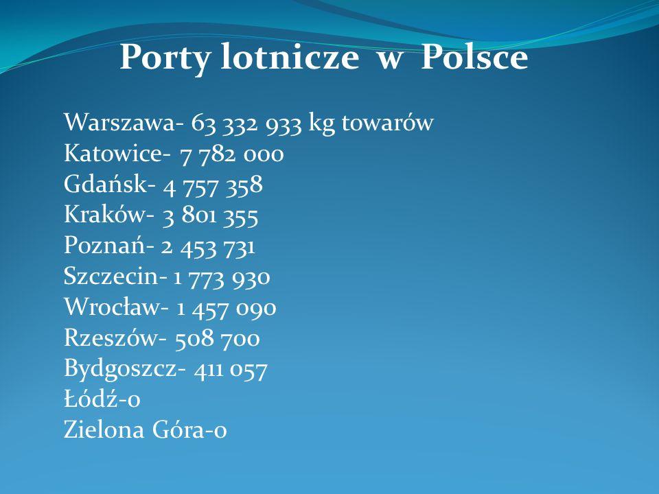 Porty lotnicze w Polsce Warszawa- 63 332 933 kg towarów Katowice- 7 782 000 Gdańsk- 4 757 358 Kraków- 3 801 355 Poznań- 2 453 731 Szczecin- 1 773 930
