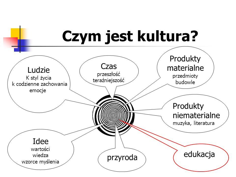 Czym jest kultura? Produkty materialne przedmioty budowle Ludzie K styl życia k codzienne zachowania emocje edukacja przyroda Czas przeszłość teraźnie