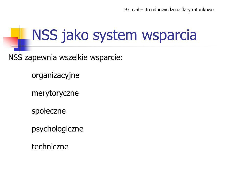 NSS jako system wsparcia NSS zapewnia wszelkie wsparcie: organizacyjne merytoryczne społeczne psychologiczne techniczne 9 strzał – to odpowiedzi na flary ratunkowe
