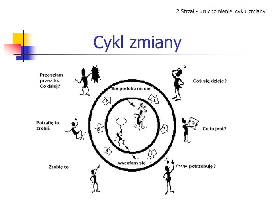 Cykl zmiany 2 Strzał - uruchomienie cyklu zmiany