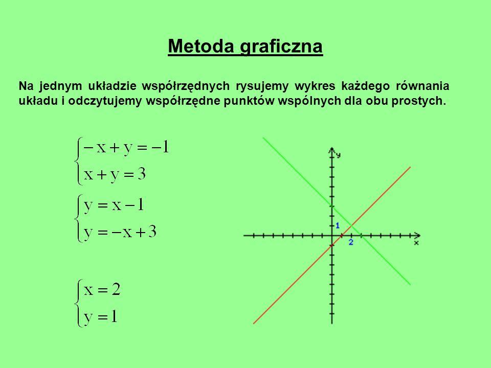 Metoda graficzna Na jednym układzie współrzędnych rysujemy wykres każdego równania układu i odczytujemy współrzędne punktów wspólnych dla obu prostych