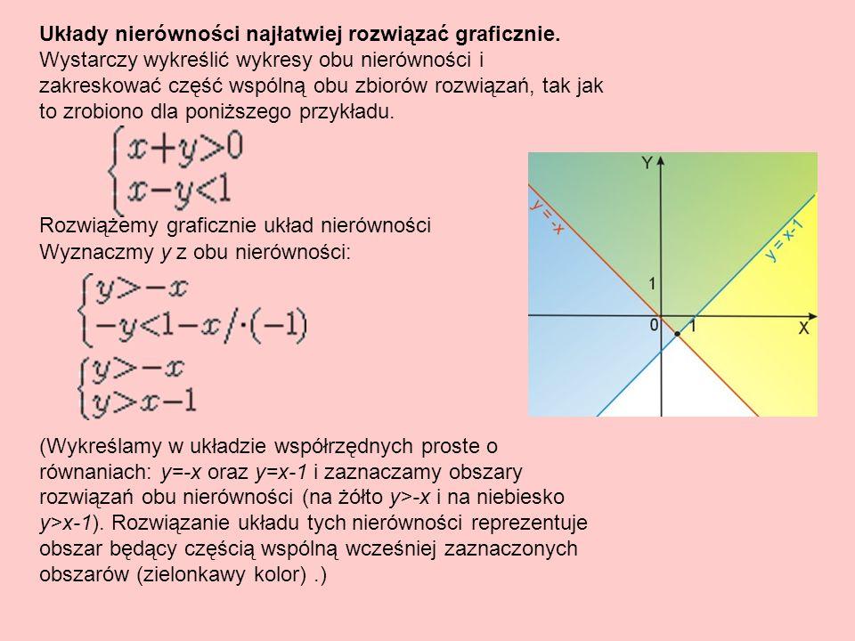 Podsumowanie: Rozwiązaniami układu równań stopnia I z dwoma niewiadomymi są para liczb prosta lub brak rozwiązania Rozwiązaniami układów nierówności są zbiory liczb spełniające założenia interpretując to graficznie rozwiązaniem może być fragment płaszczyzny