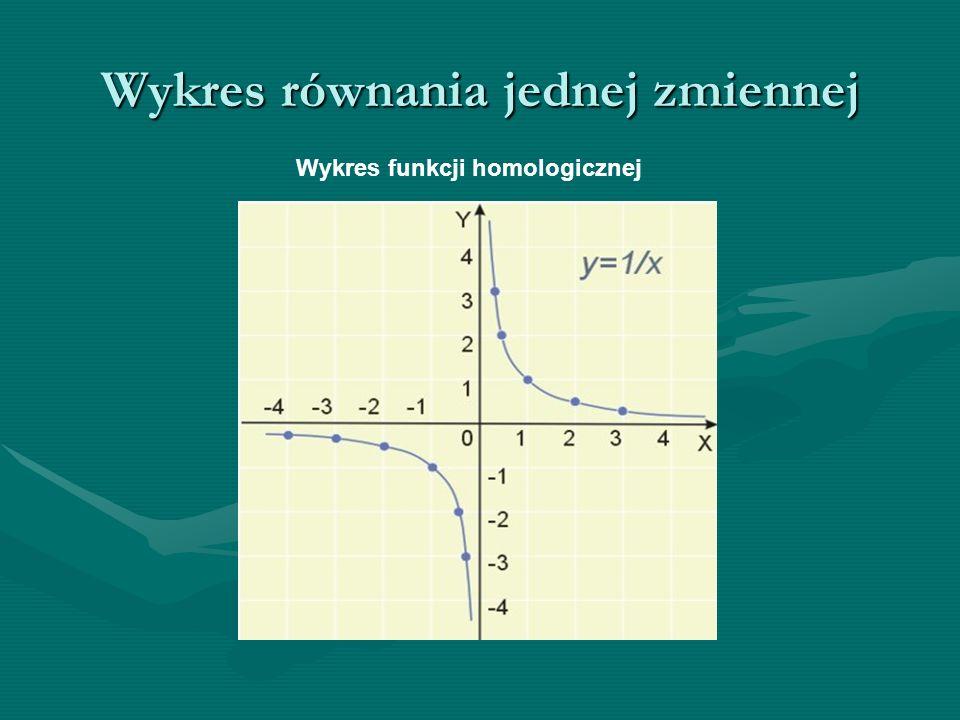 Wykres równania jednej zmiennej Wykres funkcji homologicznej