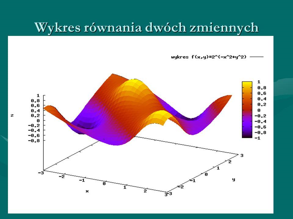 Wykres równania dwóch zmiennych