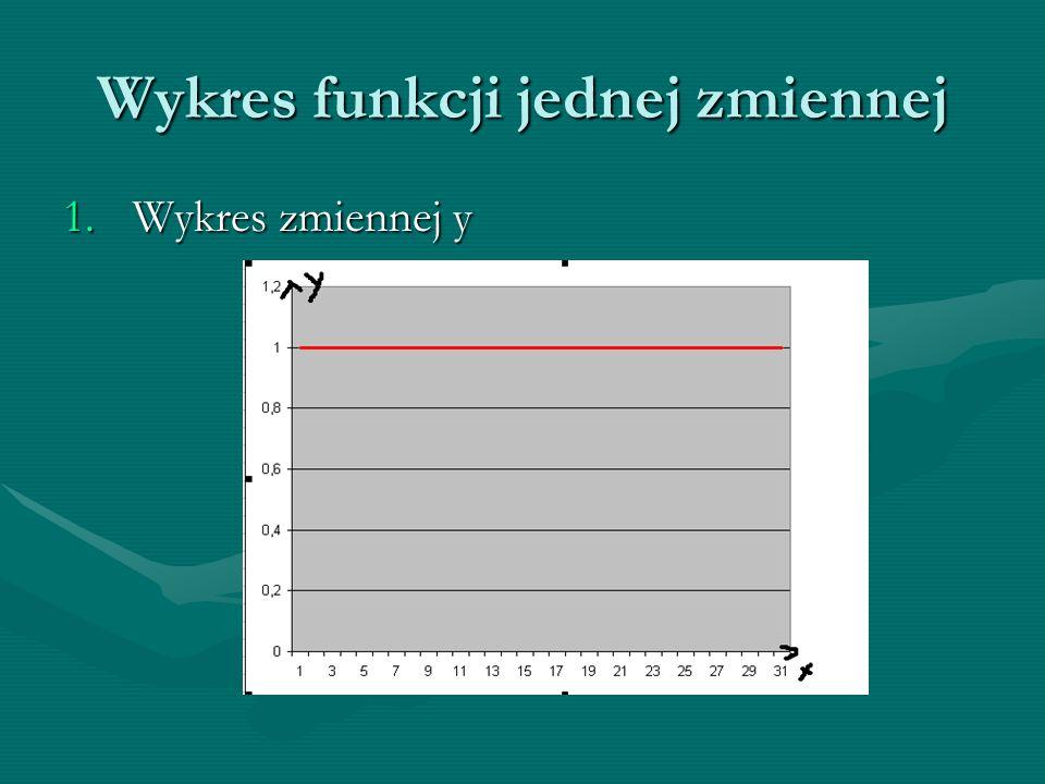 Wykres funkcji jednej zmiennej Wykres zmiennej y:Wykres zmiennej y: -Wykresem jest prosta równoległa do osi OX -Nie przecina się z osią OX, nie ma miejsc zerowych -Prosta może leżeć pod, nad lub na osi OX