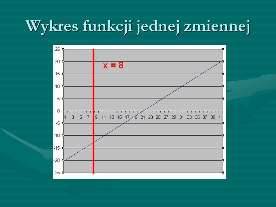 Wykres jednej zmiennej Wykres zmiennej x:Wykres zmiennej x: -Wykresem jest prosta prostopadła do osi OX -Wykres przecina się z osią OX, posiada 1 miejsce zerowe