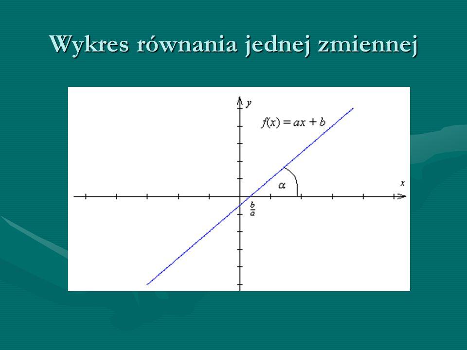 Wykres opisany wzorem:Wykres opisany wzorem: f (x)= ax+b, gdzie: -a – współczynnik kierunkowy -b – wyraz wolny -Wykres jest prostą, nachyloną do osi OX pod kątem alfa, który zależy od współczynnika kierunkowego a: -Jeśli a jest dodatni –wykres rosnący -Jeśli a jest ujemny – wykres malejący -Wykres posiada jedno miejsce zerowe, obliczamy je: b/a -Współczynnik a jest tangensem kąta nachylenia alfa