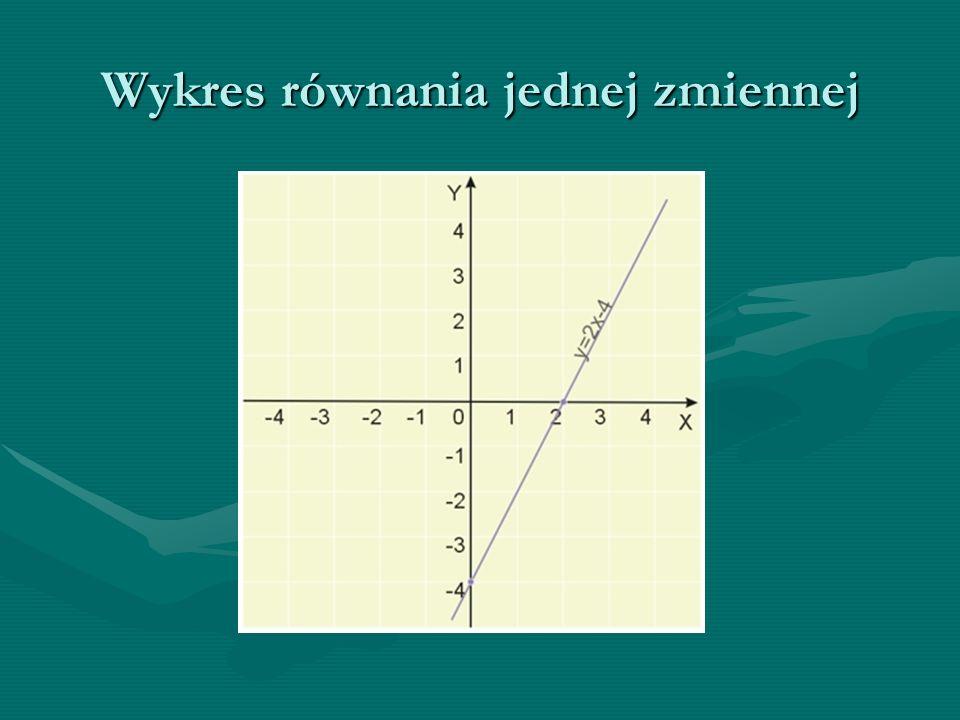 Wykres równania jednej zmiennej