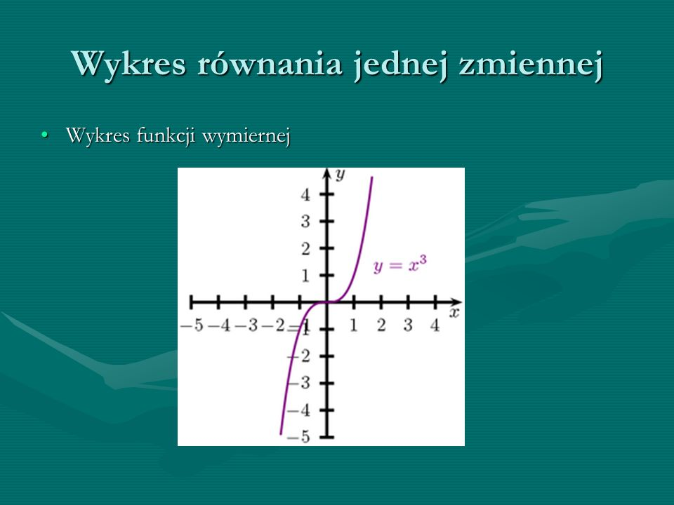 Wykres funkcji wymiernejWykres funkcji wymiernej