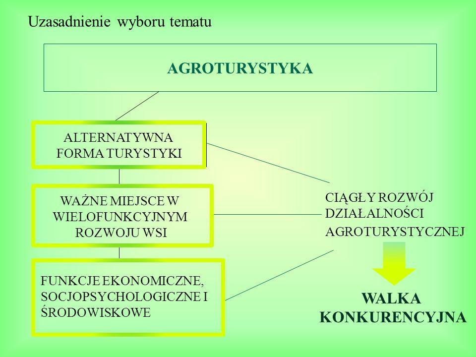 Cel główny i cele cząstkowe Ustalenie roli i znaczenia produktów w konkurowaniu gospodarstw agroturystycznych CEL GŁÓWNY roli, funkcji, charakterystyki rozwoju agroturystyki CELE CZĄSTKOWE OBEJMOWAŁY ANALIZĘ : specyfiki produktu agroturystycznego potencjału agroturystycznego woj.