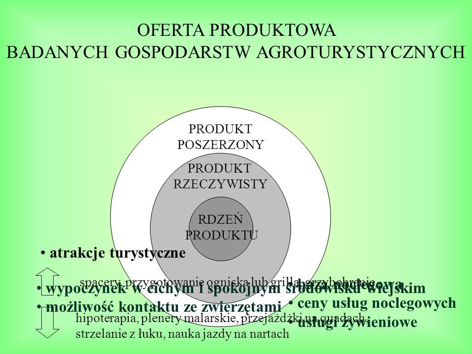 KONKURENCJA NA RYNKU USŁUG AGROTURYSTYCZNYCH