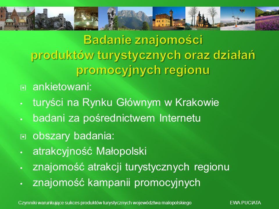 ankietowani: turyści na Rynku Głównym w Krakowie badani za pośrednictwem Internetu obszary badania: atrakcyjność Małopolski znajomość atrakcji turysty