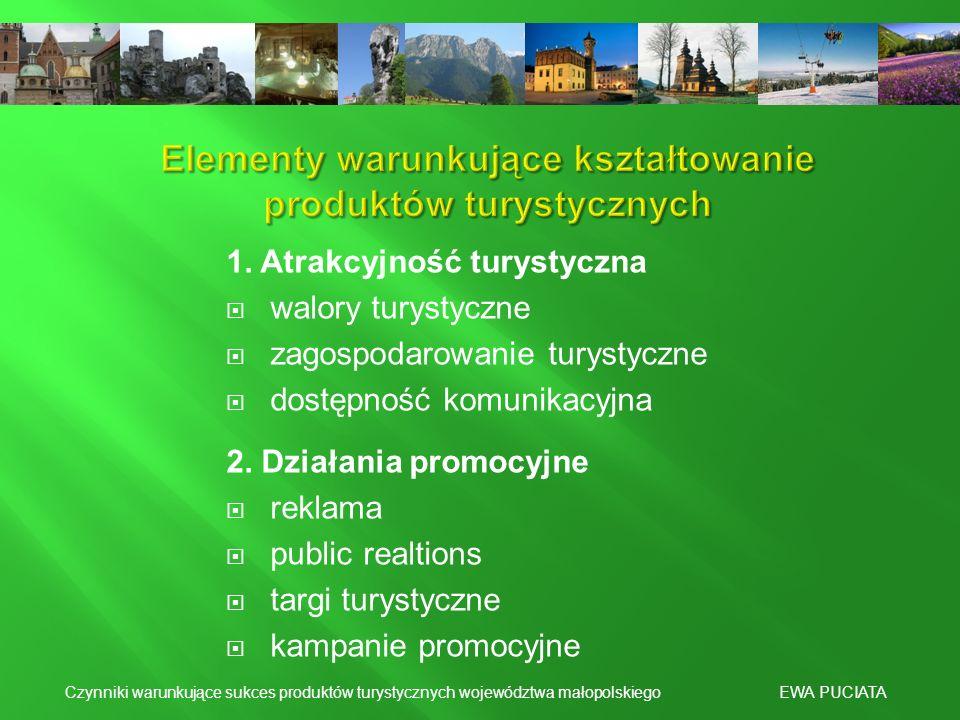 1. Atrakcyjność turystyczna walory turystyczne zagospodarowanie turystyczne dostępność komunikacyjna 2. Działania promocyjne reklama public realtions