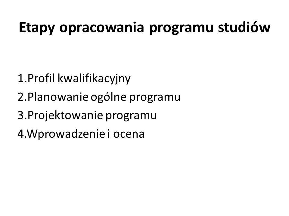 Etapy opracowania programu studiów 1.Profil kwalifikacyjny 2.Planowanie ogólne programu 3.Projektowanie programu 4.Wprowadzenie i ocena
