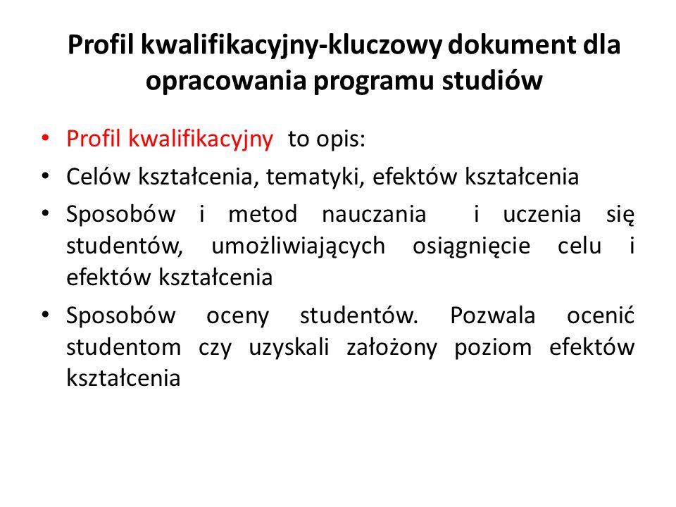 Profil kwalifikacyjny-kluczowy dokument dla opracowania programu studiów Profil kwalifikacyjny to opis: Celów kształcenia, tematyki, efektów kształcen