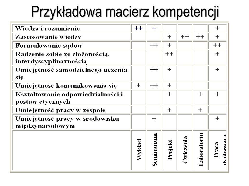 Przykładowa macierz kompetencji