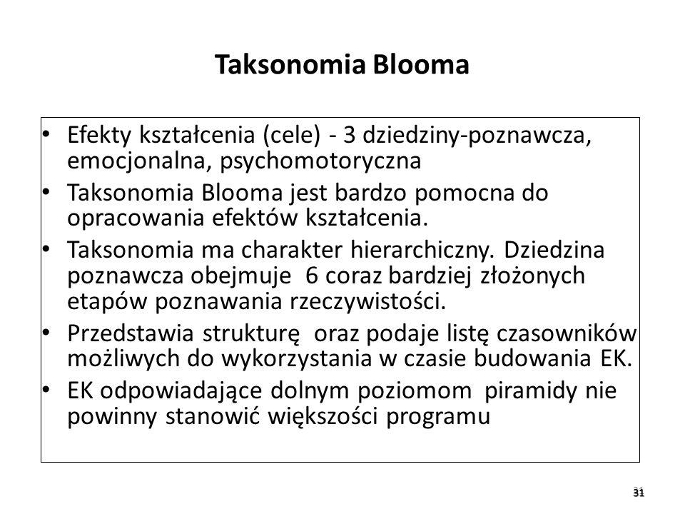 31 31 Taksonomia Blooma Efekty kształcenia (cele) - 3 dziedziny-poznawcza, emocjonalna, psychomotoryczna Taksonomia Blooma jest bardzo pomocna do opra