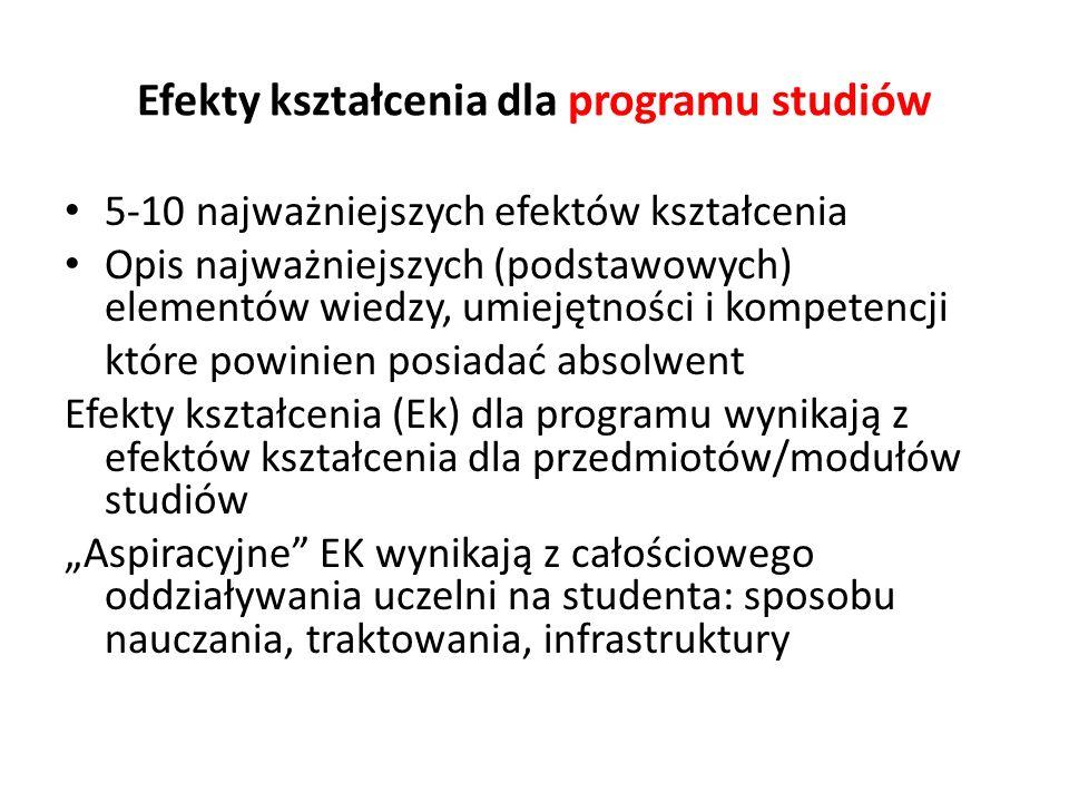 Efekty kształcenia dla programu studiów 5-10 najważniejszych efektów kształcenia Opis najważniejszych (podstawowych) elementów wiedzy, umiejętności i