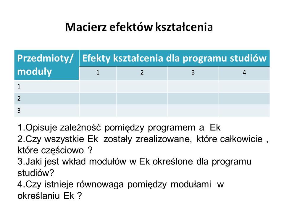 Macierz efektów kształcenia Przedmioty/ moduły Efekty kształcenia dla programu studiów 1234 1 2 3 1.Opisuje zależność pomiędzy programem a Ek 2.Czy ws
