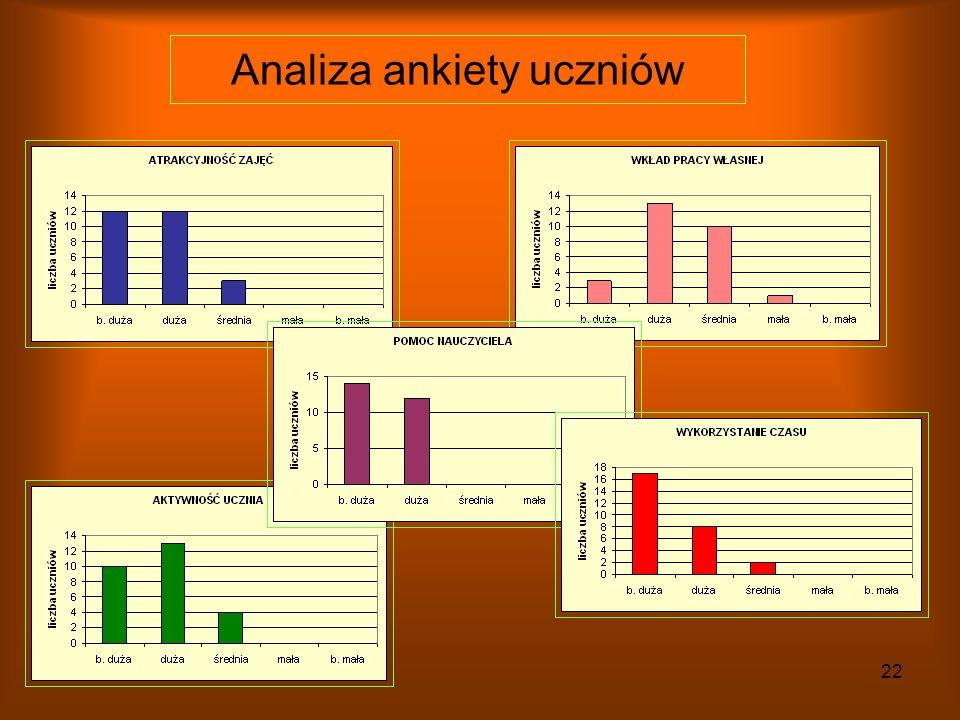 21 Podsumowanie projektu Analiza ankiety uczniów Problemy w trakcie projektu Co zadziałało najlepiej Korzyści z przeprowadzonego projektu