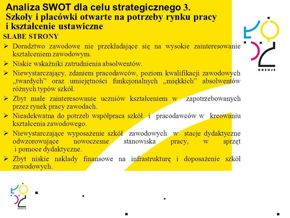 Analiza SWOT dla celu strategicznego 3. Szkoły i placówki otwarte na potrzeby rynku pracy i kształcenie ustawiczne SŁABE STRONY Doradztwo zawodowe nie