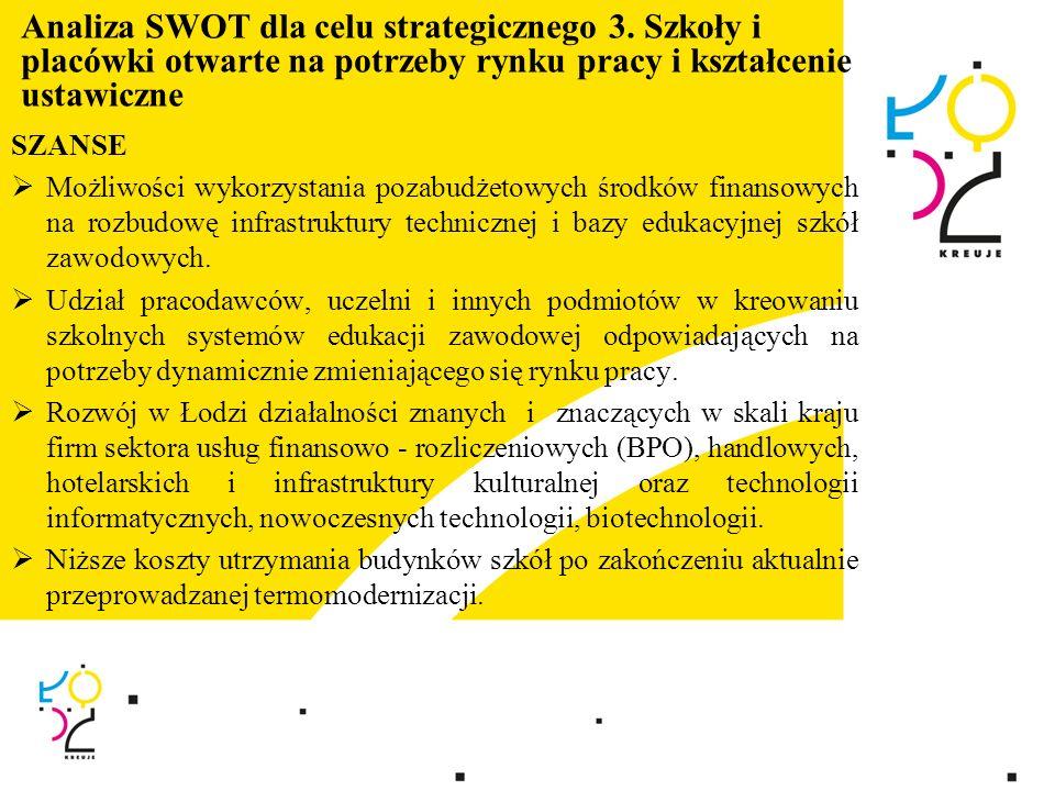 Analiza SWOT dla celu strategicznego 3. Szkoły i placówki otwarte na potrzeby rynku pracy i kształcenie ustawiczne SZANSE Możliwości wykorzystania poz