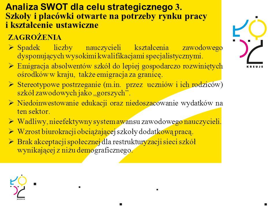 Analiza SWOT dla celu strategicznego 3. Szkoły i placówki otwarte na potrzeby rynku pracy i kształcenie ustawiczne ZAGROŻENIA Spadek liczby nauczyciel
