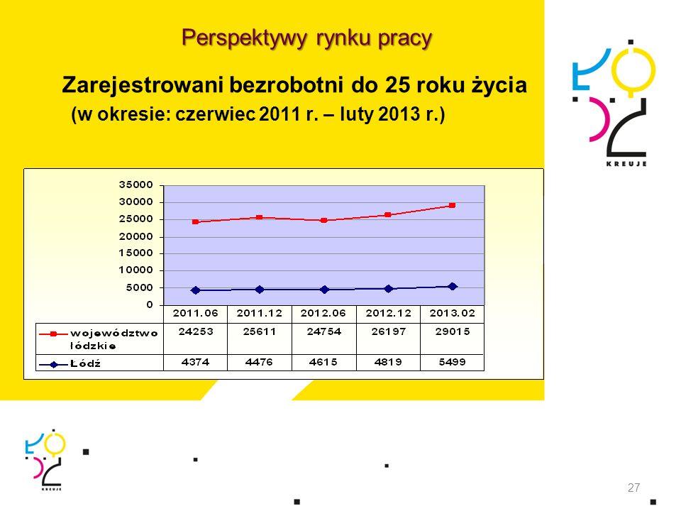 Zarejestrowani bezrobotni do 25 roku życia (w okresie: czerwiec 2011 r. – luty 2013 r.) 27 Perspektywy rynku pracy